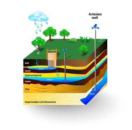 18963174 - artesian water and groundwater. schematic of an artesian well. typical aquifer cross-section diagram
